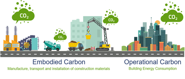 Illustration of embodied and operational carbon emission